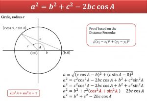 Trigonometric Proofs Leaving Certificate Maths